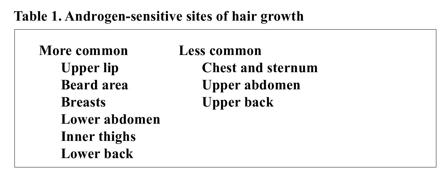Hirsutism and PCOS Table 1.