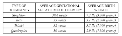Duration of Multiple Pregnancies Figure 2